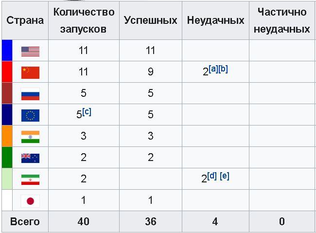 Растратившему 400 млн на строительстве космодрома дали условный срок на фоне провала программы запусков «Роскосмоса» россия