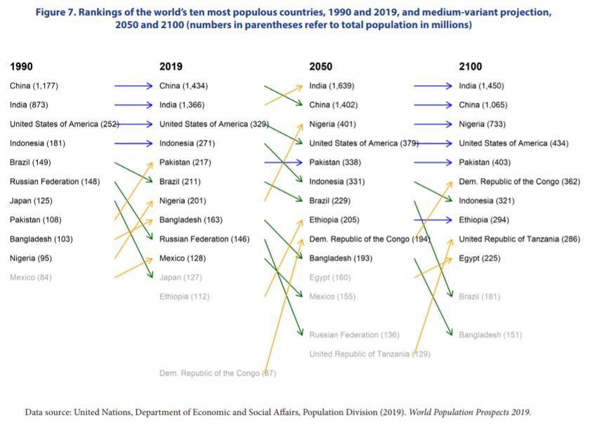 ООН сообщила, что к 2100 году больше половины рожденных будут неграми геополитика